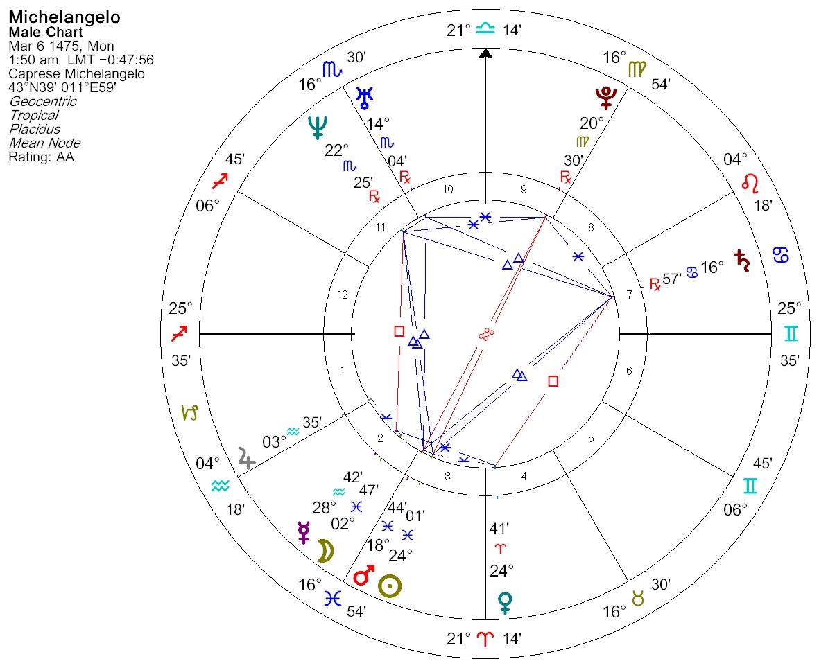 patterns in the birthchart  u00ab ellen longo u0026 39 s astrology blog